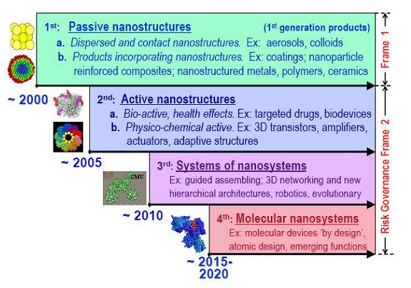 projected timeline for nanotechnology advances
