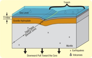 trenches-trench_cross_section_based_on_hydroplate_theory