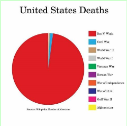 Abortion casualties vs all war casualties of US