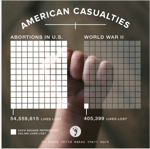 abortions vs deaths in WWII.PNG